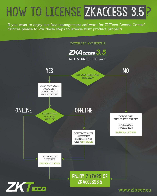 How to license ZKAccess 3.5, ZKTeco, ZKTeco Europe, ZKAccess 3.5,