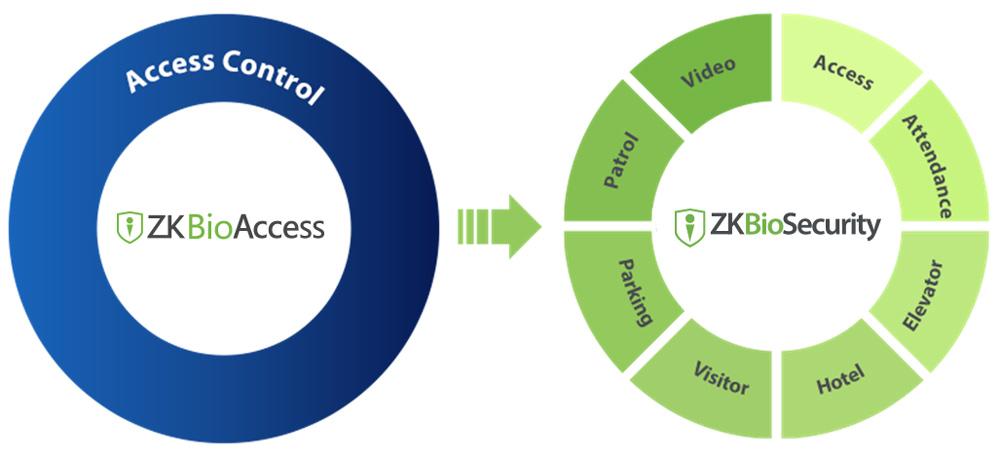 zkbioaccess, zkbiosecurity, ZKTeco Europe, zkbioaccess upgrade, Access Control software,