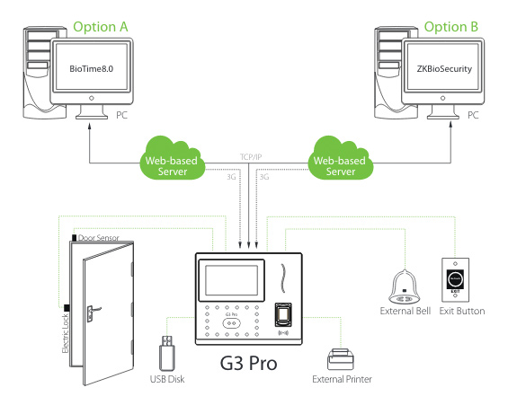 G3 Pro is compatible with BioTime 8.0 & ZKBioSecurity