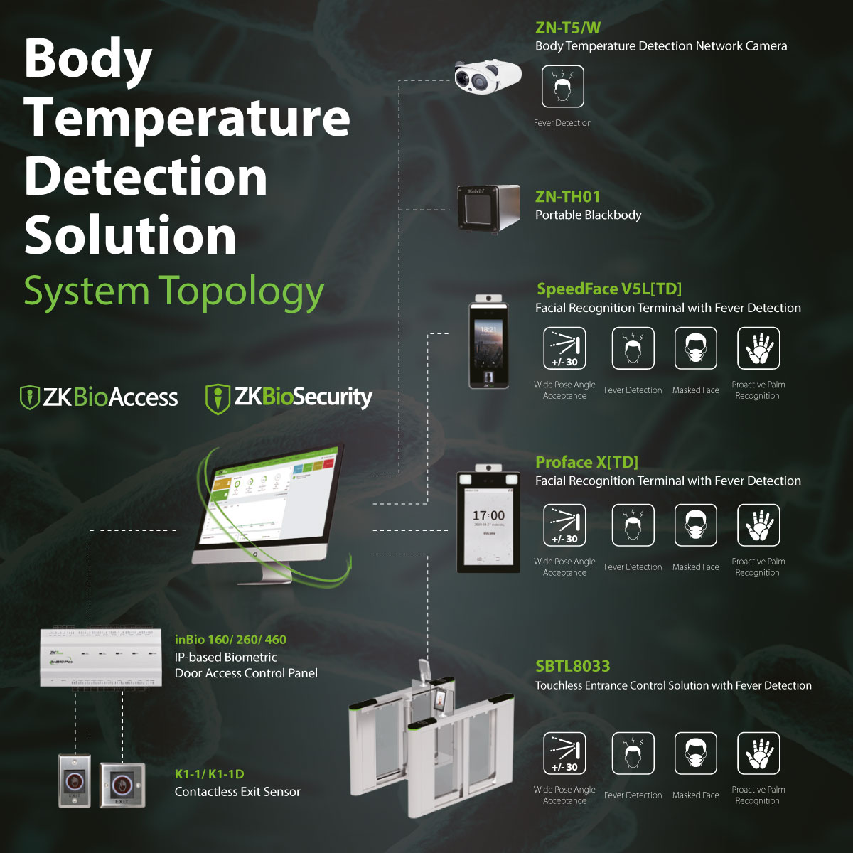 New Temperature Detection Modules ZKBioAccess IVS + ZKBioSecurity, ZKTeco, ZKTeco Europe, Access Control software,