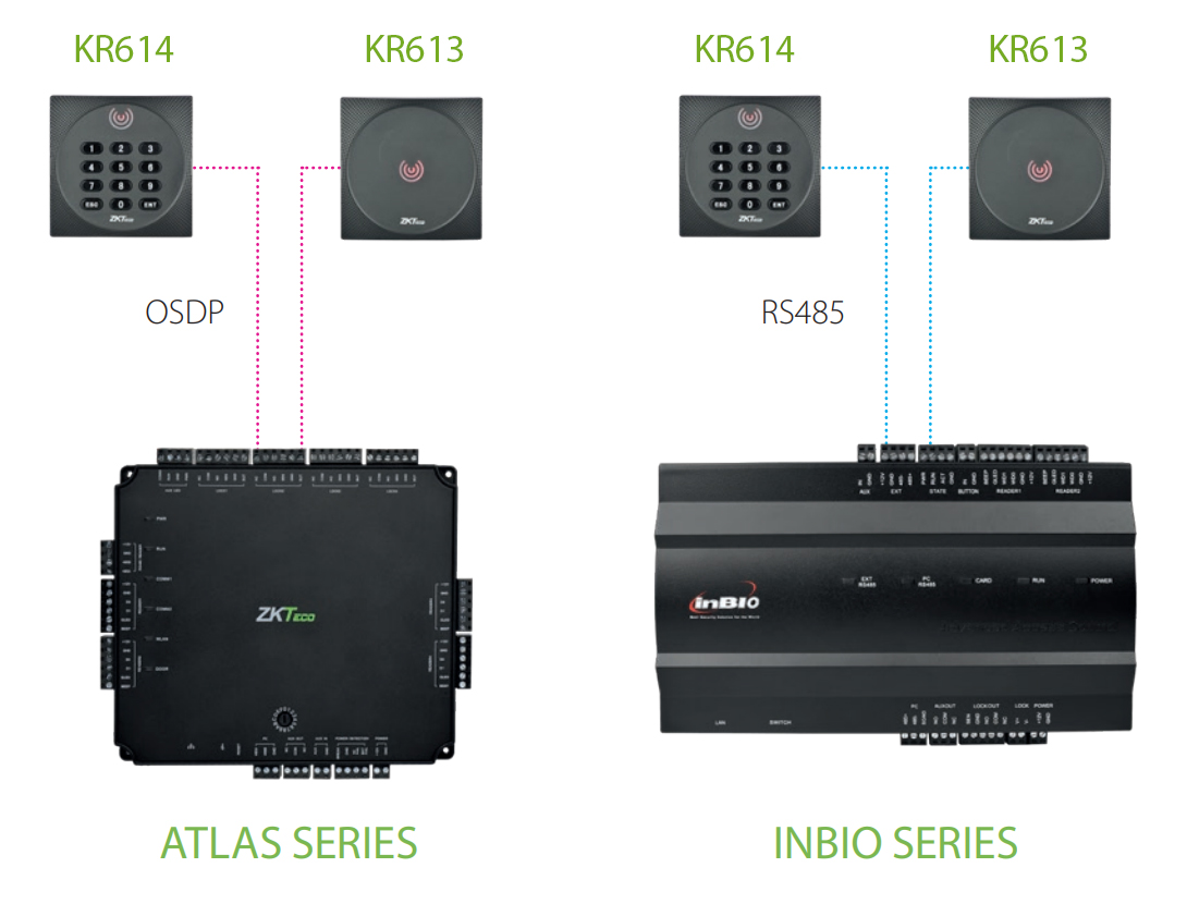 Atlas Series InBio Series ZKTeco OSDP card readers for Access Control Systems