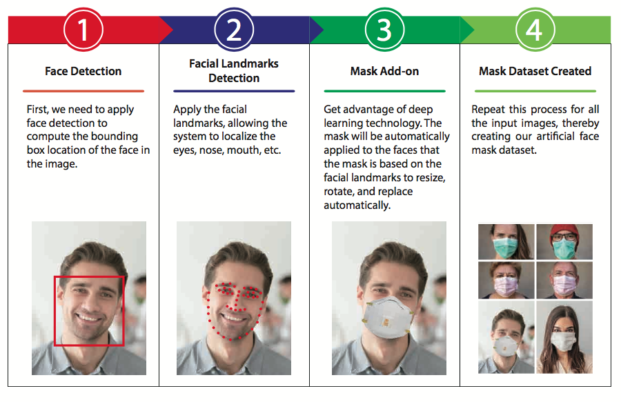 ZKTeco's principle of Access Control with Mask Detection